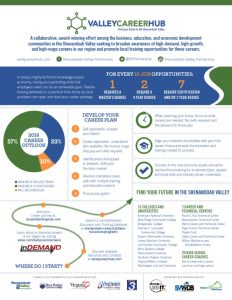 thumbnail of svp-valley-career-hub-infographic